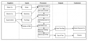 example_sipoc_diagram