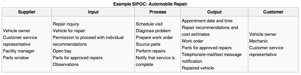 Sipoc primaryscape wikiexamplesipoc examplesipoc ccuart Image collections